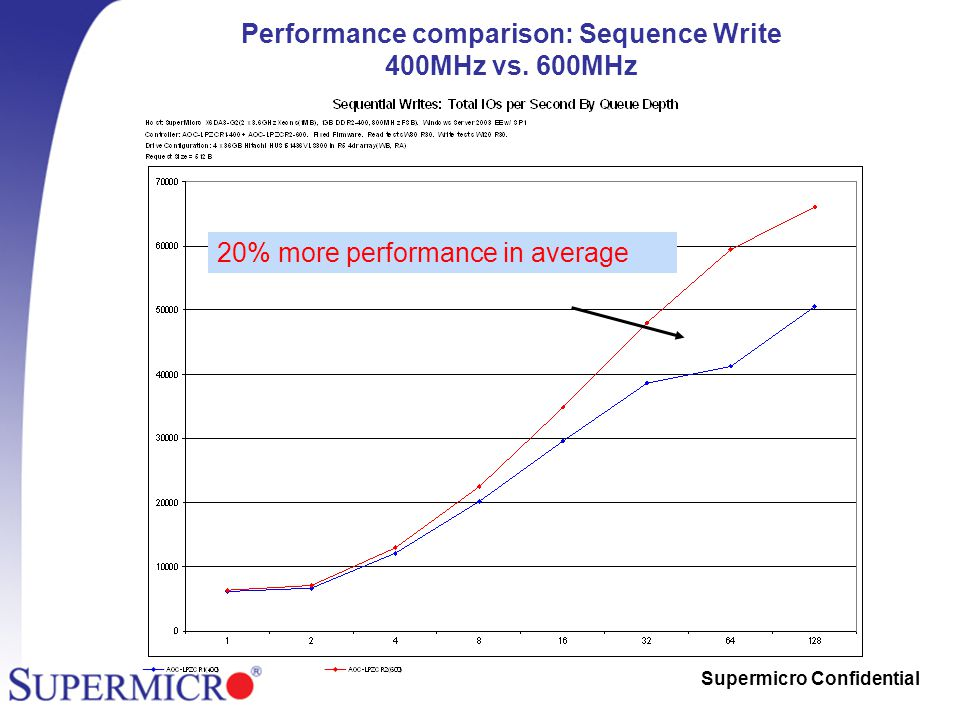 Supermicro Confidential Performance comparison: Sequence Write 400MHz vs.