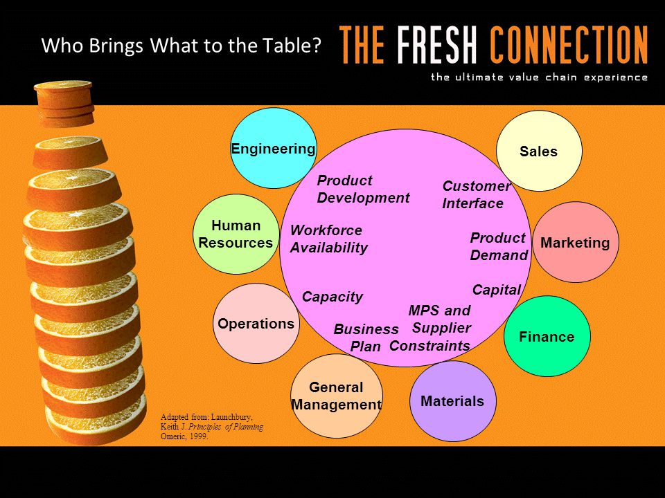 Who Brings What to the Table? Marketing Product Development Product Demand Capital MPS and Supplier Constraints Business Plan Workforce Availability A