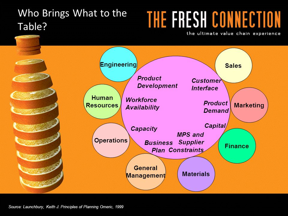 Who Brings What to the Table? Marketing Product Development Product Demand Capital MPS and Supplier Constraints Business Plan Workforce Availability F