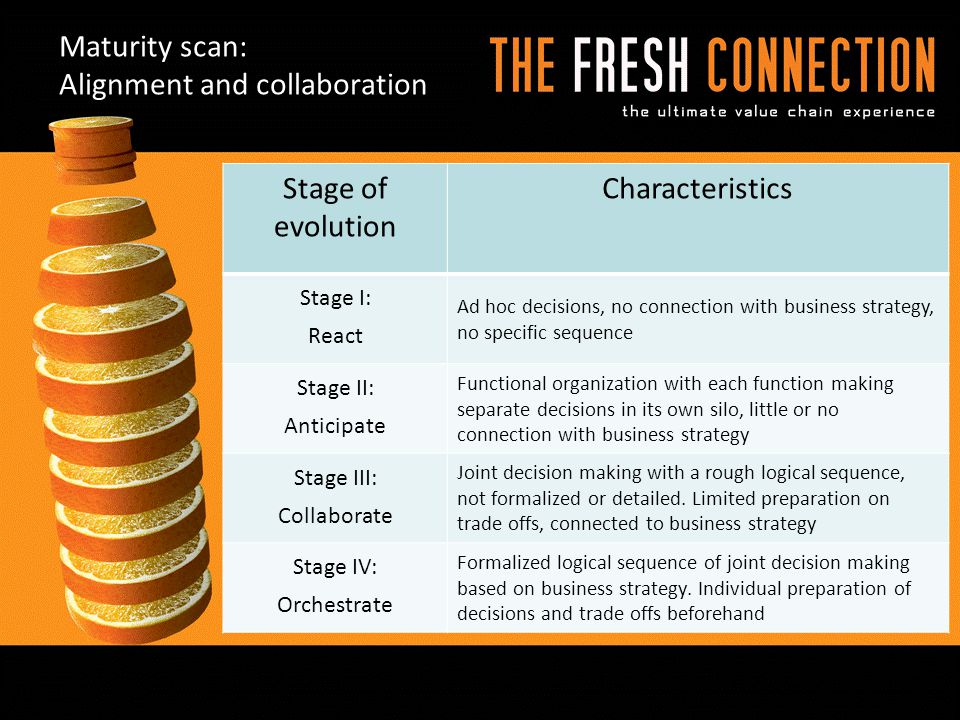 Maturity scan: Alignment and collaboration Stage of evolution Characteristics Stage I: React Ad hoc decisions, no connection with business strategy, no specific sequence Stage II: Anticipate Functional organization with each function making separate decisions in its own silo, little or no connection with business strategy Stage III: Collaborate Joint decision making with a rough logical sequence, not formalized or detailed.