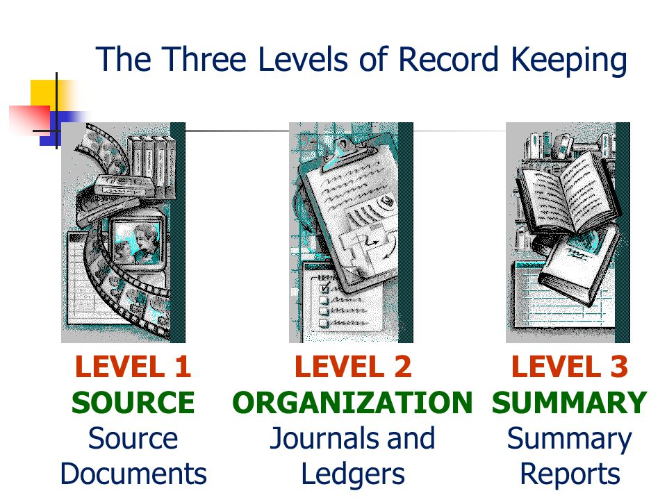 The Three Levels of Record Keeping LEVEL 1 SOURCE Source Documents LEVEL 2 ORGANIZATION Journals and Ledgers LEVEL 3 SUMMARY Summary Reports