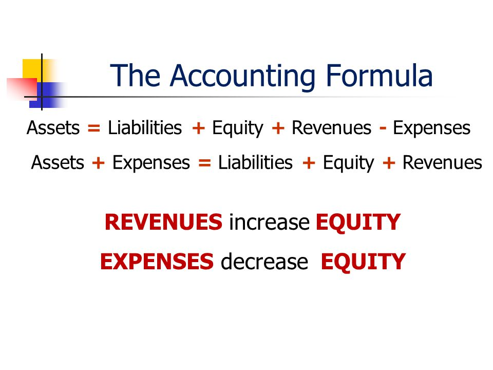 The Accounting Formula Assets = Liabilities + Equity + Revenues - Expenses REVENUES increase EQUITY EXPENSES decrease EQUITY Assets + Expenses = Liabilities + Equity + Revenues