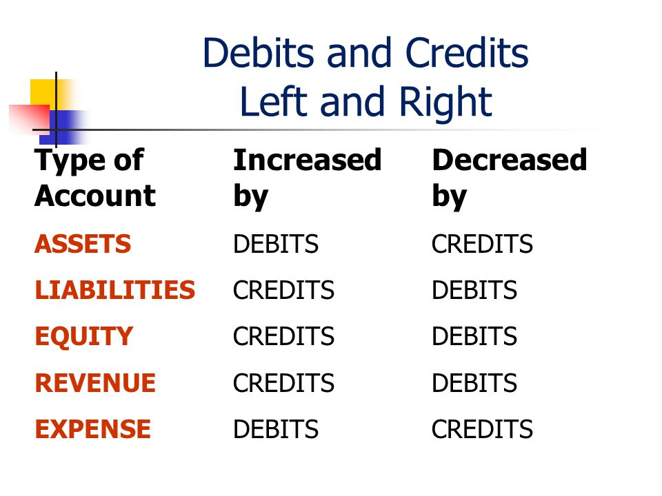Debits and Credits Left and Right Type of Increased Decreased Accountbyby ASSETSDEBITSCREDITS LIABILITIESCREDITSDEBITS EQUITYCREDITSDEBITS REVENUECREDITSDEBITS EXPENSEDEBITSCREDITS