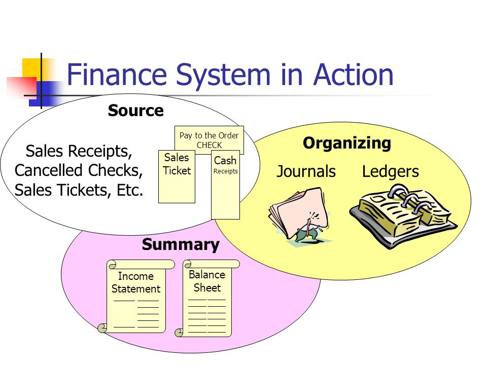 Finance System in Action Income Statement _______ _______ _______ _______ _______ _______ Balance Sheet ______ Source Organizing Summary Sales Receipts, Cancelled Checks, Sales Tickets, Etc.