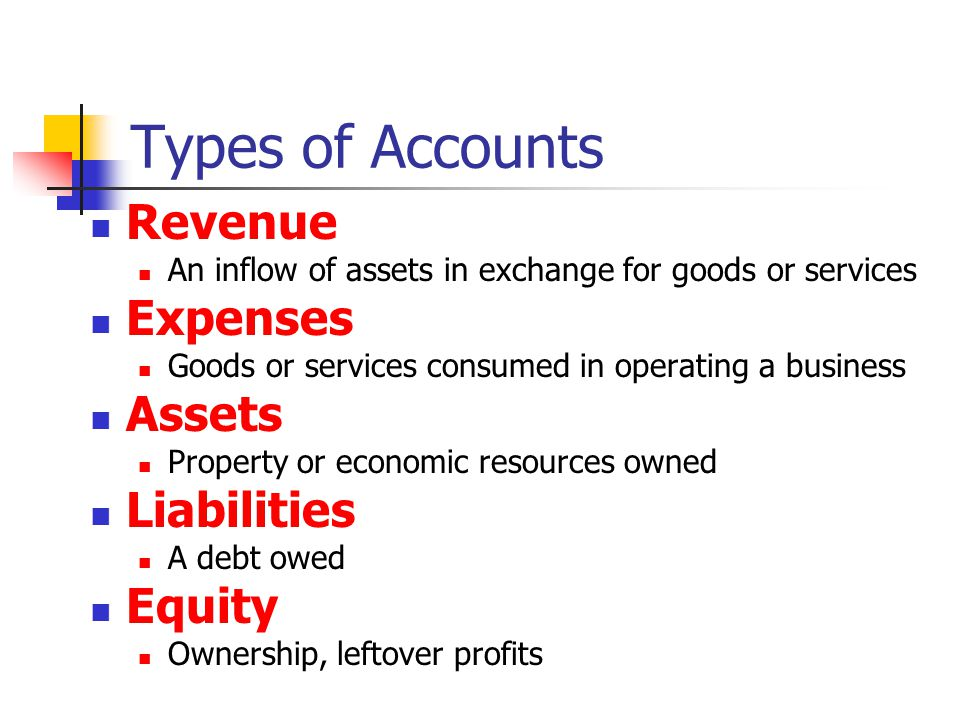Types of Accounts Revenue An inflow of assets in exchange for goods or services Expenses Goods or services consumed in operating a business Assets Property or economic resources owned Liabilities A debt owed Equity Ownership, leftover profits