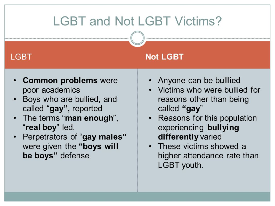 LGBT Not LGBT Common problems were poor academics Boys who are bullied, and called gay , reported The terms man enough , real boy led.