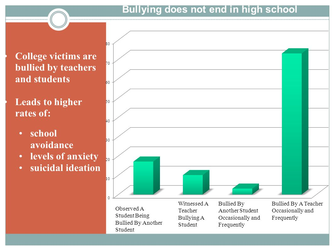 Bullying does not end in high school College victims are bullied by teachers and students Leads to higher rates of: school avoidance levels of anxiety