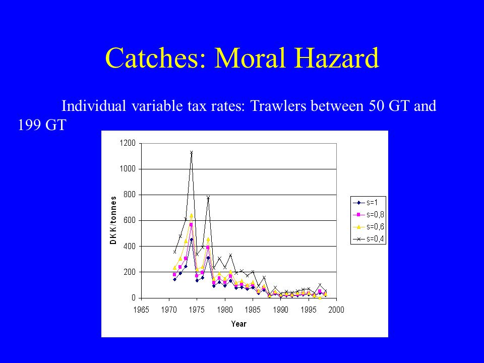 Catches: Moral Hazard Individual variable tax rates: Trawlers between 50 GT and 199 GT