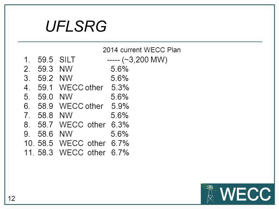 12 UFLSRG 1.59.5 SILT ----- (~3,200 MW) 2.59.3 NW 5.6% 3.59.2 NW 5.6% 4.59.1 WECC other 5.3% 5.59.0 NW 5.6% 6.58.9 WECC other 5.9% 7.58.8 NW 5.6% 8.58
