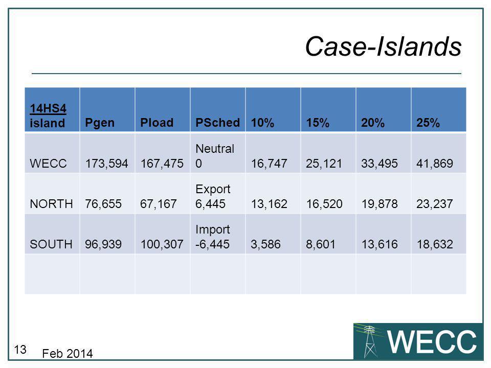 13 Case-Islands 14HS4 islandPgenPloadPSched10%15%20%25% WECC173,594167,475 Neutral 016,74725,12133,49541,869 NORTH76,65567,167 Export 6,44513,16216,52