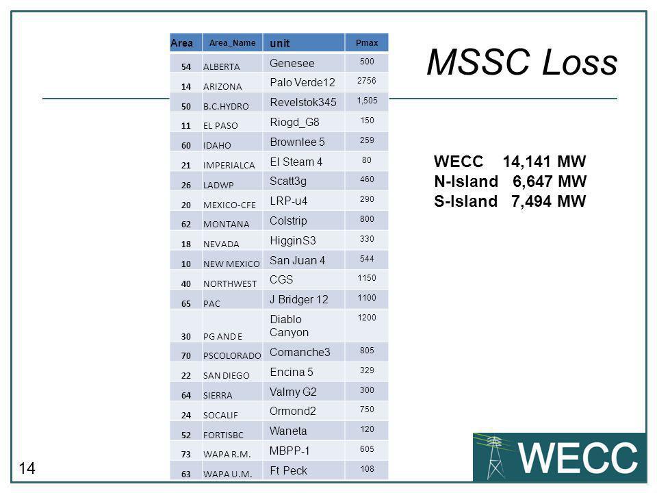 14 MSSC Loss Area Area_Name unit Pmax 54ALBERTA Genesee 500 14ARIZONA Palo Verde12 2756 50B.C.HYDRO Revelstok345 1,505 11EL PASO Riogd_G8 150 60IDAHO