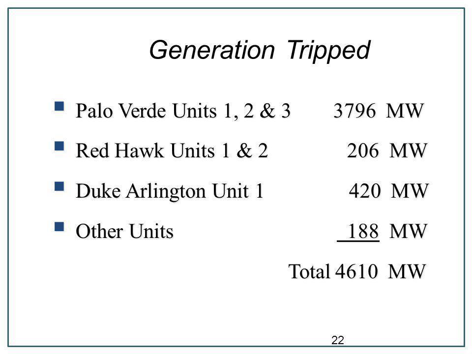 22 Generation Tripped  Palo Verde Units 1, 2 & 3 3796 MW  Red Hawk Units 1 & 2 206 MW  Duke Arlington Unit 1 420 MW  Other Units 188 MW Total4610