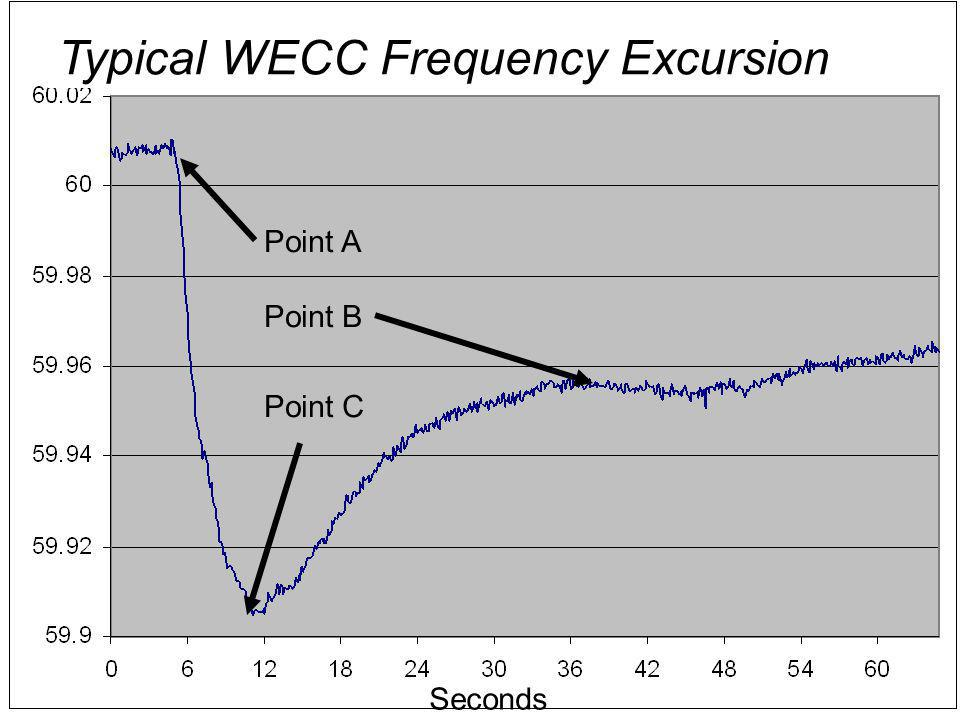4 Seconds Typical WECC Frequency Excursion Point C Point A Point B