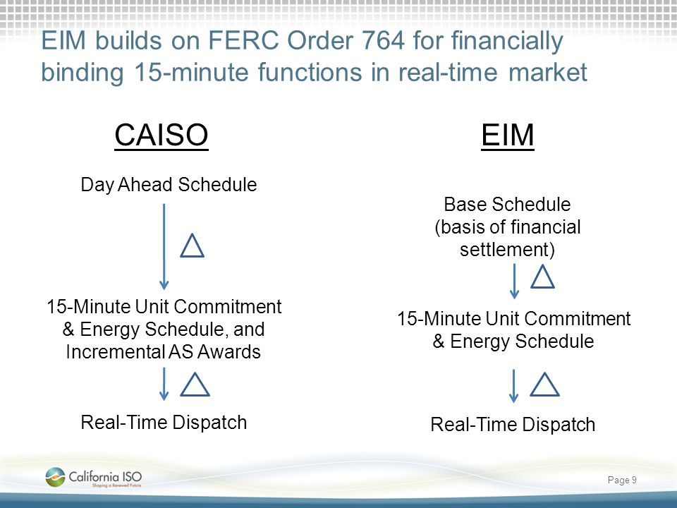 EIM builds on FERC Order 764 for financially binding 15-minute functions in real-time market Page 9 CAISOEIM Day Ahead Schedule 15-Minute Unit Commitment & Energy Schedule, and Incremental AS Awards Real-Time Dispatch 15-Minute Unit Commitment & Energy Schedule Real-Time Dispatch Base Schedule (basis of financial settlement)