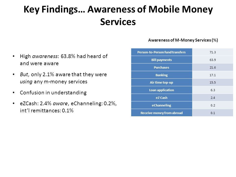Key Findings… Awareness of Mobile Money Services High awareness: 63.8% had heard of and were aware But, only 2.1% aware that they were using any m-money services Confusion in understanding eZCash: 2.4% aware, eChanneling: 0.2%, int'l remittances: 0.1% Person-to-Person fund transfers71.3 Bill payments63.9 Purchases21.6 Banking17.1 Air time top-up15.5 Loan application6.3 eZ Cash2.4 eChanneling0.2 Receive money from abroad0.1 Awareness of M-Money Services (%)