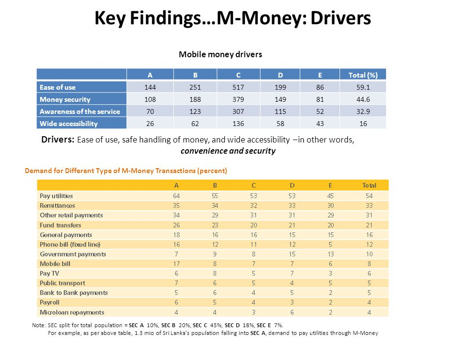 Key Findings…M-Money: Drivers ABCDETotal (%) Ease of use1442515171998659.1 Money security1081883791498144.6 Awareness of the service701233071155232.9 Wide accessibility2662136584316 Mobile money drivers Drivers: Ease of use, safe handling of money, and wide accessibility –in other words, convenience and security Demand for Different Type of M-Money Transactions (percent) Note: SEC split for total population = SEC A 10%, SEC B 20%, SEC C 45%, SEC D 18%, SEC E 7%.