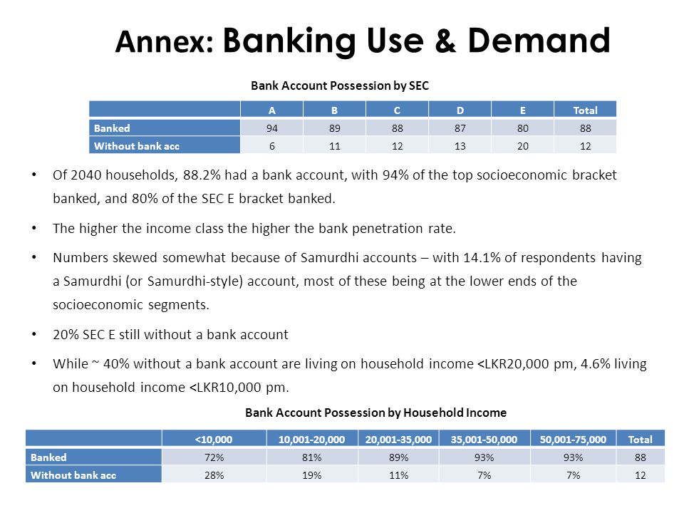 Annex: Banking Use & Demand Of 2040 households, 88.2% had a bank account, with 94% of the top socioeconomic bracket banked, and 80% of the SEC E bracket banked.