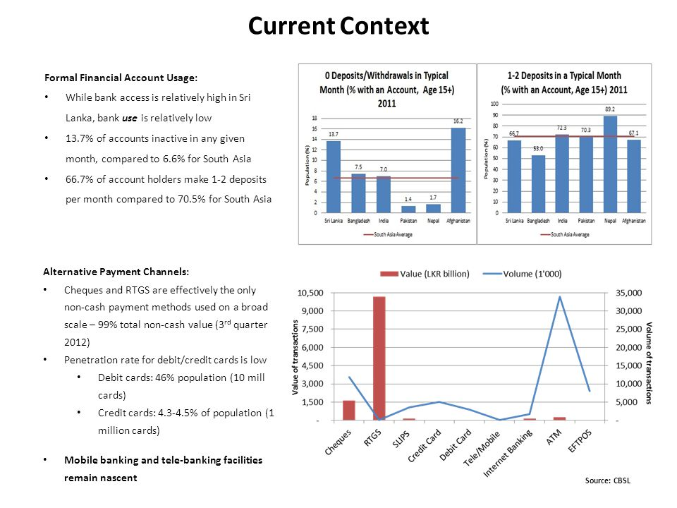 Current Context Formal Financial Account Usage: While bank access is relatively high in Sri Lanka, bank use is relatively low 13.7% of accounts inactive in any given month, compared to 6.6% for South Asia 66.7% of account holders make 1-2 deposits per month compared to 70.5% for South Asia Alternative Payment Channels: Cheques and RTGS are effectively the only non-cash payment methods used on a broad scale – 99% total non-cash value (3 rd quarter 2012) Penetration rate for debit/credit cards is low Debit cards: 46% population (10 mill cards) Credit cards: 4.3-4.5% of population (1 million cards) Mobile banking and tele-banking facilities remain nascent Source: CBSL