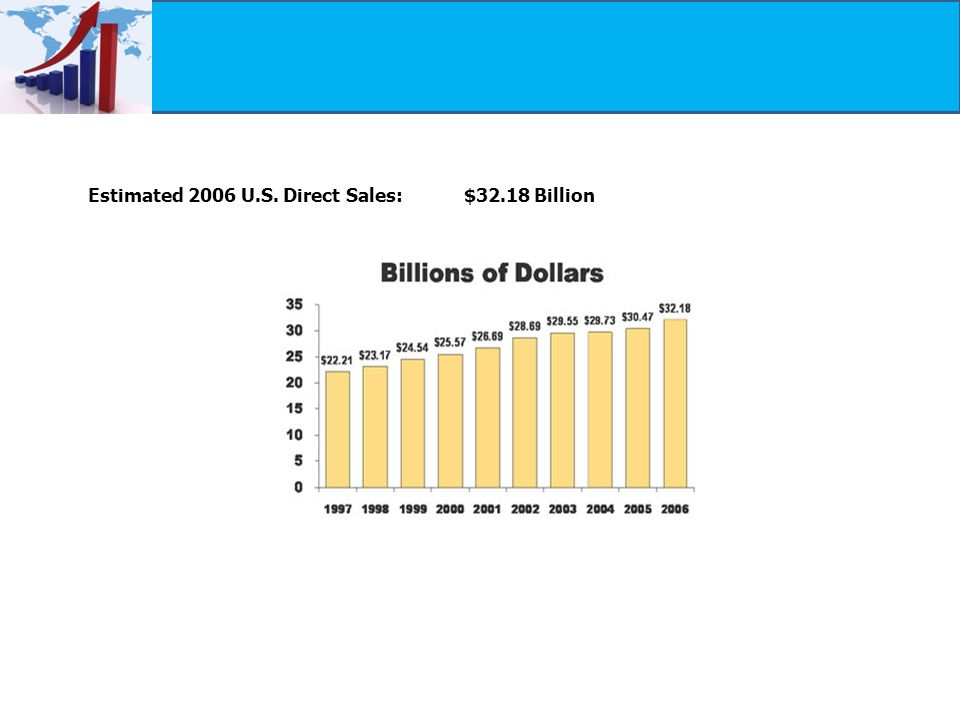 Estimated 2006 U.S. Direct Sales: $32.18 Billion