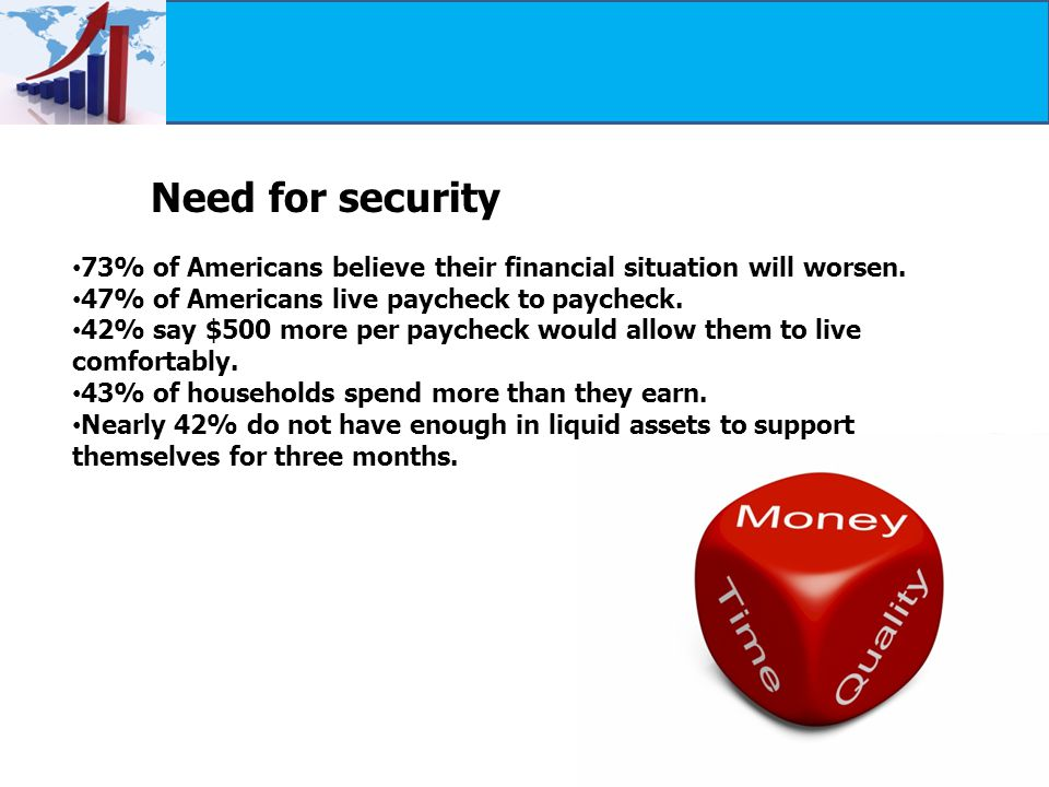 73% of Americans believe their financial situation will worsen.