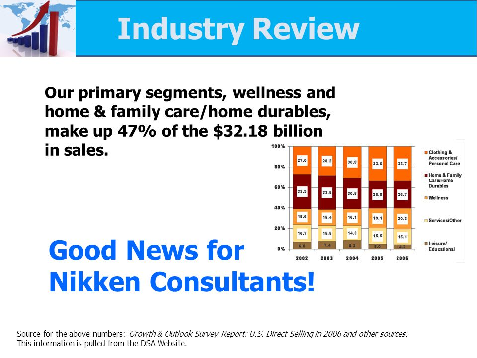 Industry Review Percent of Sales by Major Product Groups Our primary segments, wellness and home & family care/home durables, make up 47% of the $32.18 billion in sales.