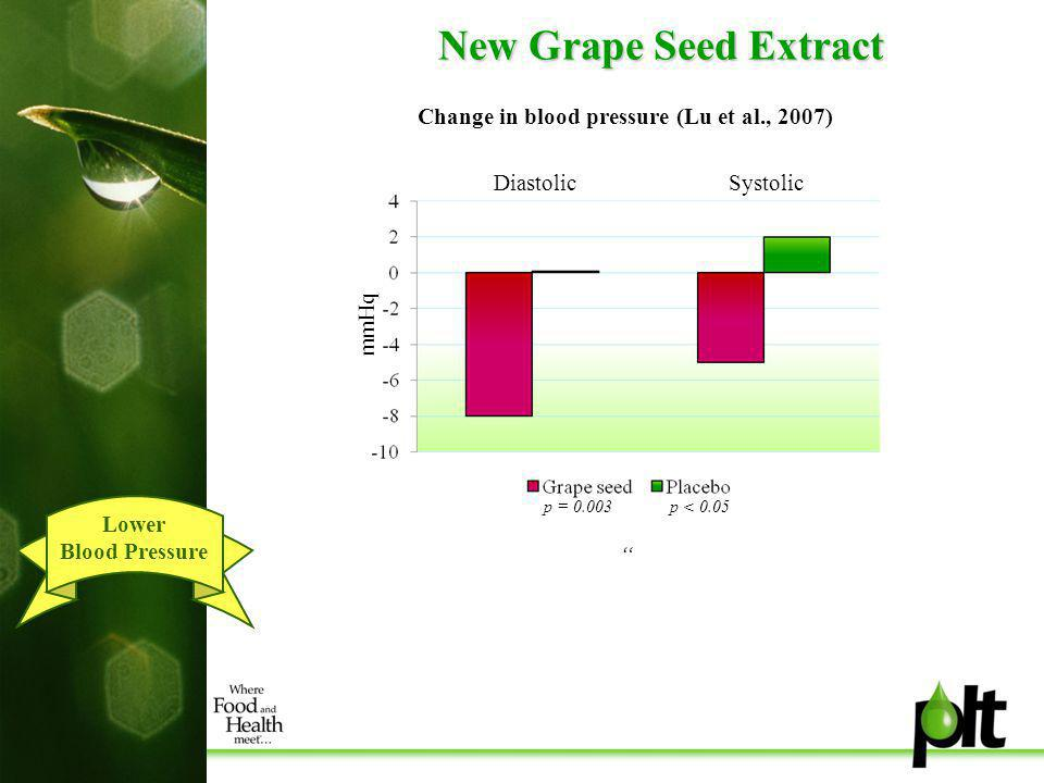 New Grape Seed Extract Change in blood pressure (Lu et al., 2007) Lower Blood Pressure mmHq p = 0.003 p < 0.05 DiastolicSystolic