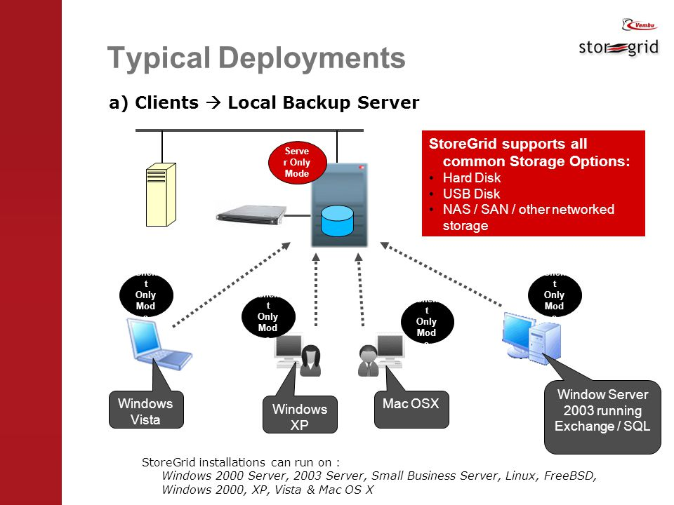 Typical Deployments a) Clients  Local Backup Server StoreGrid installations can run on : Windows 2000 Server, 2003 Server, Small Business Server, Linux, FreeBSD, Windows 2000, XP, Vista & Mac OS X Clien t Only Mod e Windows Vista Windows XP Mac OSX Window Server 2003 running Exchange / SQL Serve r Only Mode StoreGrid supports all common Storage Options: Hard Disk USB Disk NAS / SAN / other networked storage