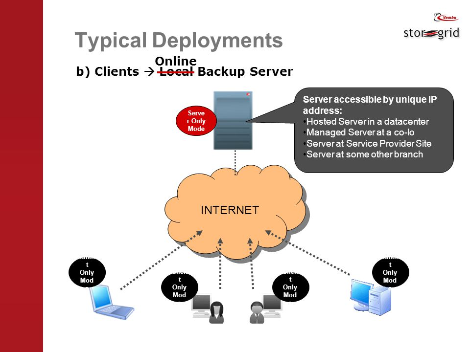 INTERNET Typical Deployments b) Clients  Local Backup Server Server accessible by unique IP address: Hosted Server in a datacenter Managed Server at a co-lo Server at Service Provider Site Server at some other branch Online Clien t Only Mod e Serve r Only Mode