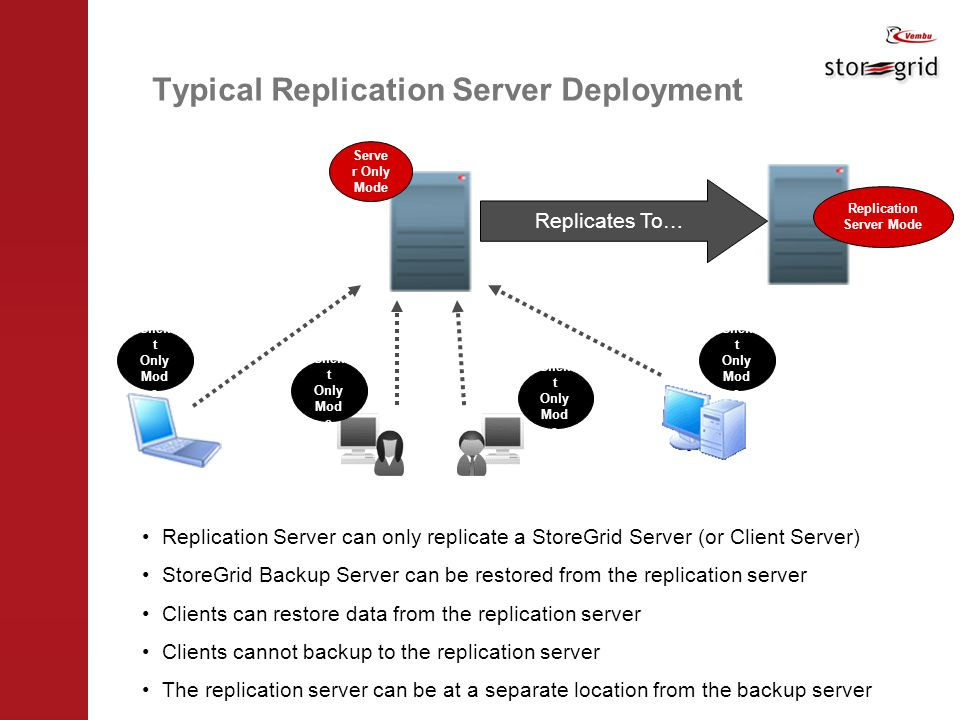 Typical Replication Server Deployment Clien t Only Mod e Serve r Only Mode Replicates To… Replication Server Mode Replication Server can only replicate a StoreGrid Server (or Client Server) StoreGrid Backup Server can be restored from the replication server Clients can restore data from the replication server Clients cannot backup to the replication server The replication server can be at a separate location from the backup server