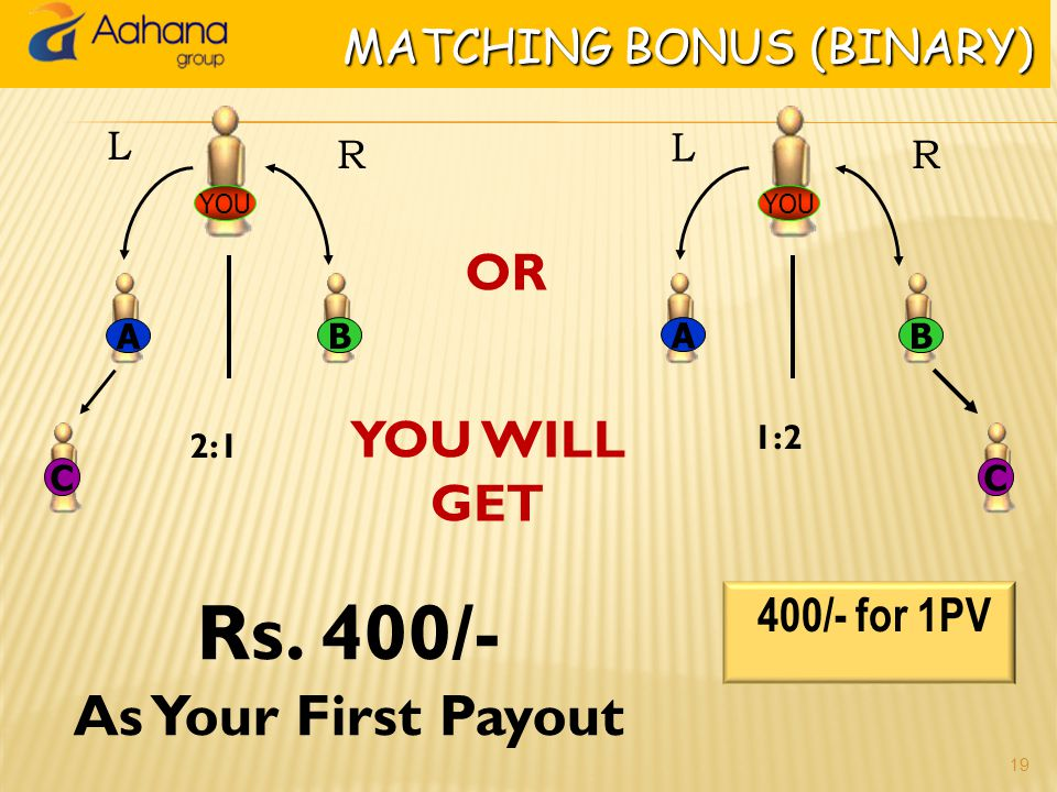 Plan:: How it Works in Even Fortnightly You 1 Rs. 2000 Rs. 1000Rs. 2000 246 35 LEVEL 1 LEVEL 2 Level 1 in even months: Odds (1, 3, 5…) get passed up t