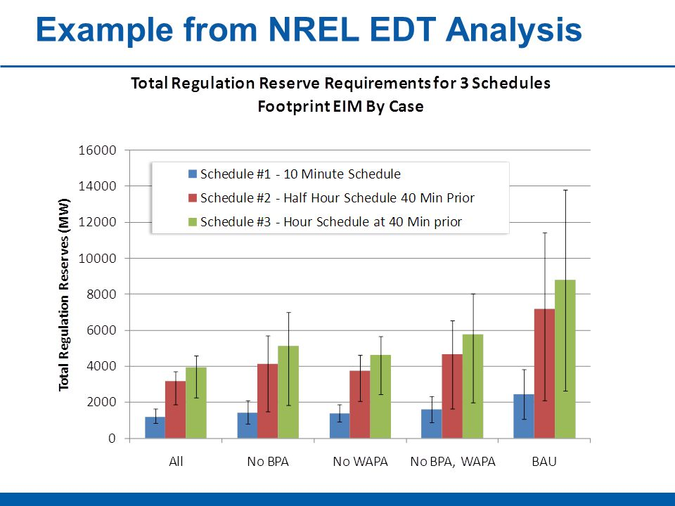 Example from NREL EDT Analysis