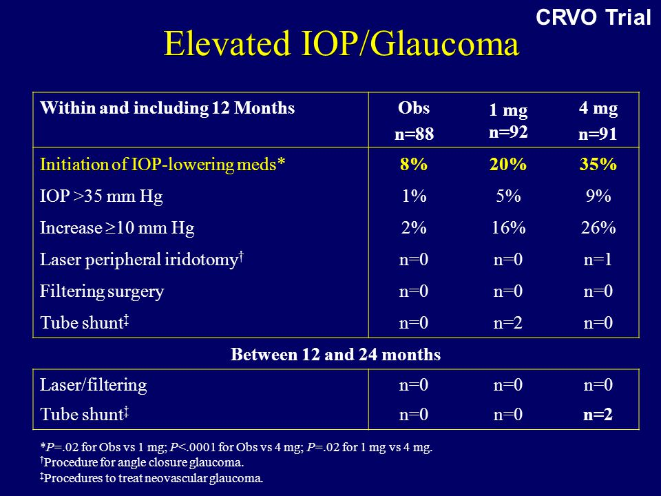 Elevated IOP/Glaucoma Within and including 12 MonthsObs n=88 1 mg n=92 4 mg n=91 Initiation of IOP-lowering meds*8%20%35% IOP >35 mm Hg1%5%9% Increase  10 mm Hg 2%16%26% Laser peripheral iridotomy † n=0 n=1 Filtering surgeryn=0 Tube shunt ‡ n=0n=2n=0 Between 12 and 24 months Laser/filteringn=0 Tube shunt ‡ n=0 n=2 *P=.02 for Obs vs 1 mg; P<.0001 for Obs vs 4 mg; P=.02 for 1 mg vs 4 mg.
