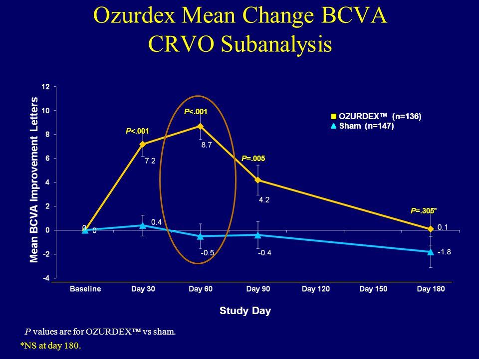 Ozurdex Mean Change BCVA CRVO Subanalysis P<.001 P=.005 P=.305* Sham (n=147) *NS at day 180. Study Day OZURDEX™ (n=136) P values are for OZURDEX™ vs s