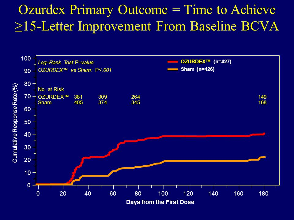 Cumulative Response Rate (%) Ozurdex Primary Outcome = Time to Achieve ≥15-Letter Improvement From Baseline BCVA No.