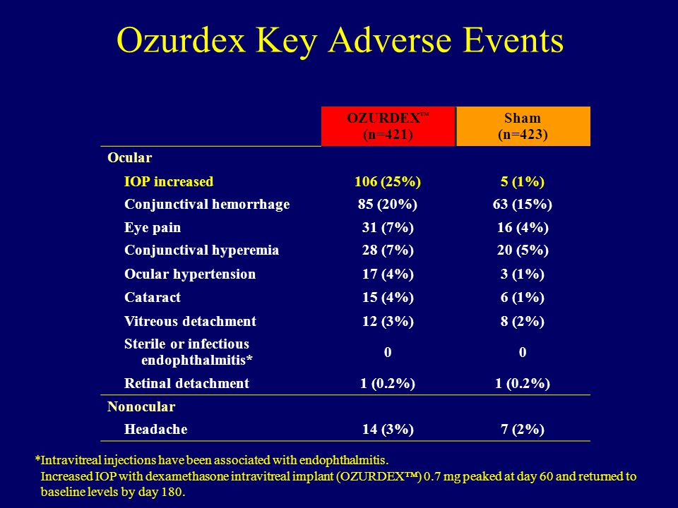 Ozurdex Key Adverse Events *Intravitreal injections have been associated with endophthalmitis. OZURDEX ™ (n=421) Sham (n=423) Ocular IOP increased106