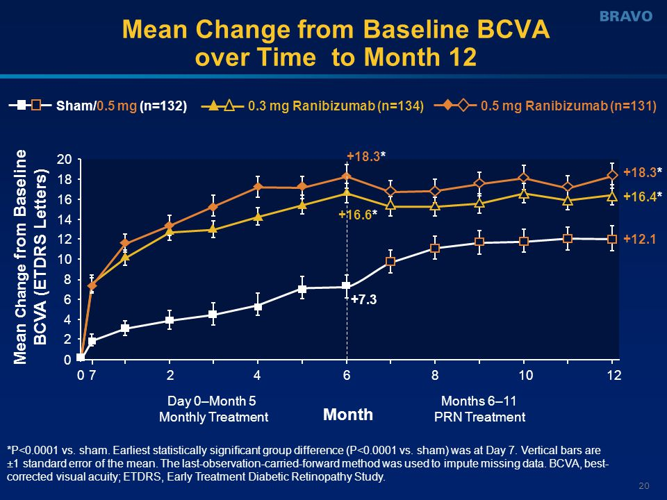 20 Mean Change from Baseline BCVA over Time to Month 12 0 2 4 6 8 10 12 14 16 18 20 024681012 Month Mean Change from Baseline BCVA (ETDRS Letters) Day 0–Month 5 Monthly Treatment Months 6–11 PRN Treatment *P<0.0001 vs.