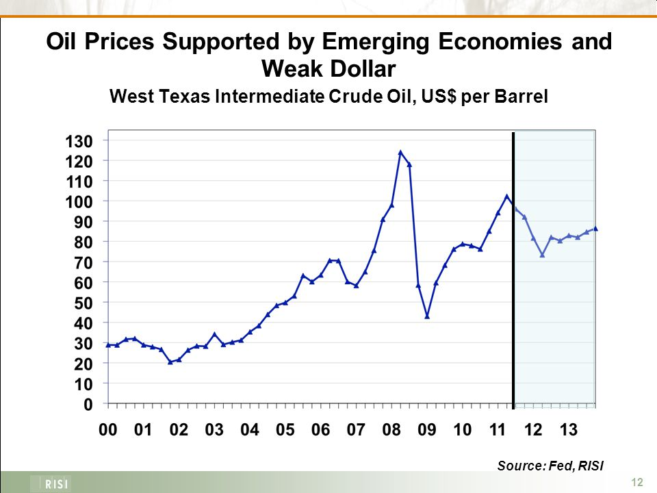 12 Oil Prices Supported by Emerging Economies and Weak Dollar West Texas Intermediate Crude Oil, US$ per Barrel Source: Fed, RISI