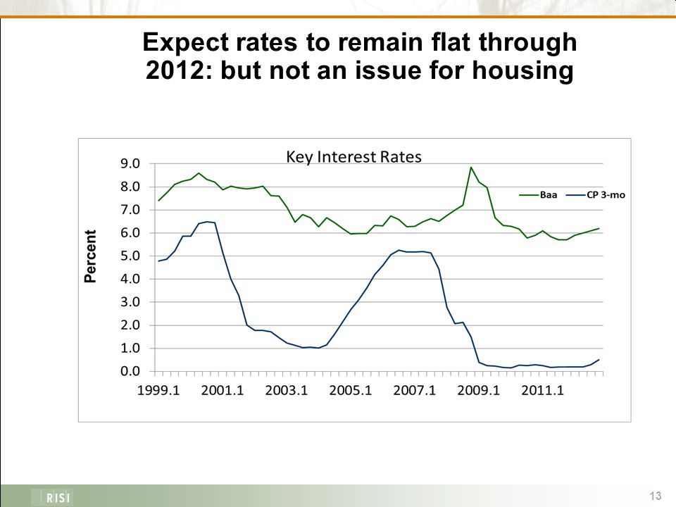 13 Expect rates to remain flat through 2012: but not an issue for housing