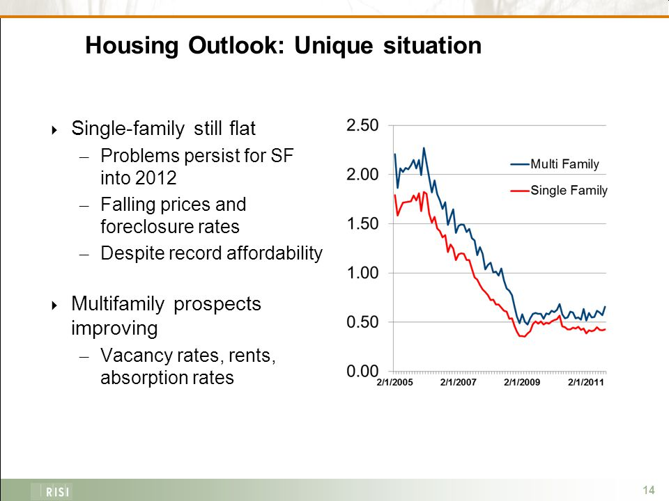 14 Housing Outlook: Unique situation  Single-family still flat – Problems persist for SF into 2012 – Falling prices and foreclosure rates – Despite record affordability  Multifamily prospects improving – Vacancy rates, rents, absorption rates