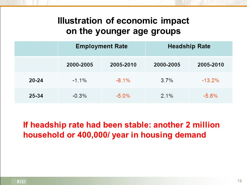 19 Illustration of economic impact on the younger age groups Employment RateHeadship Rate 2000-20052005-20102000-20052005-2010 20-24-1.1%-8.1%3.7%-13.2% 25-34-0.3%-5.0%2.1%-5.8% If headship rate had been stable: another 2 million household or 400,000/ year in housing demand