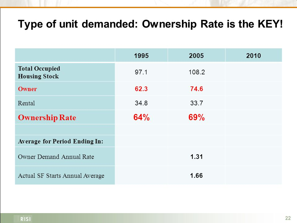 22 Type of unit demanded: Ownership Rate is the KEY.