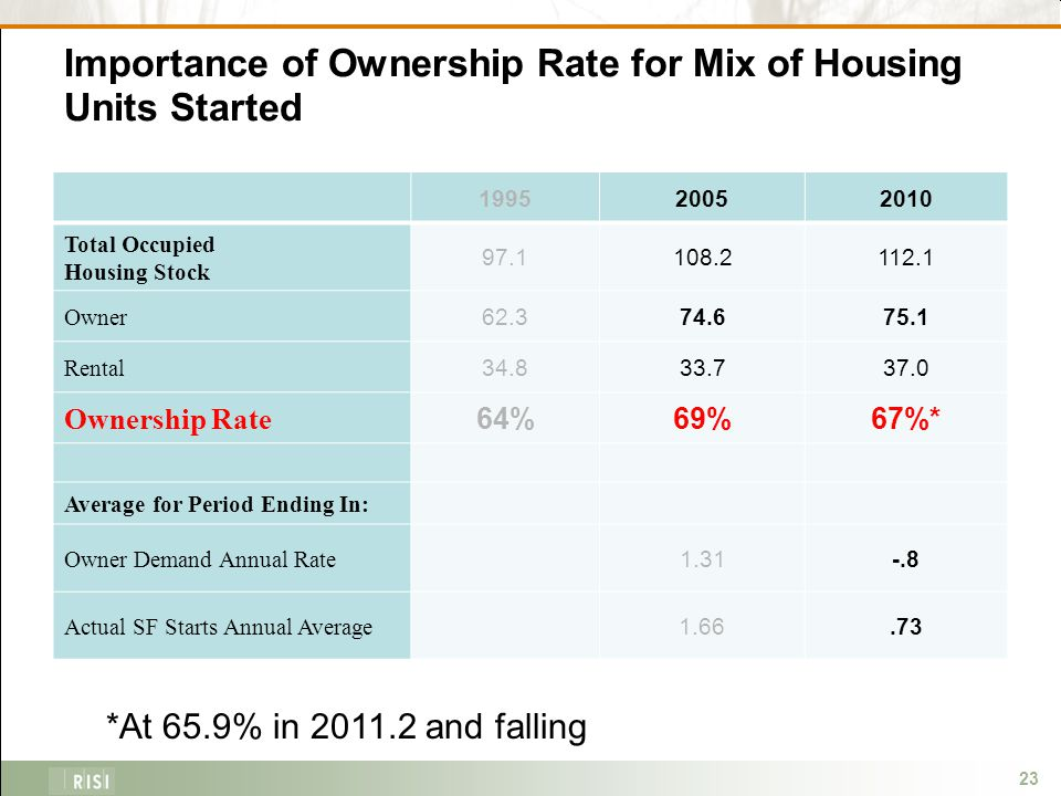 23 Importance of Ownership Rate for Mix of Housing Units Started 199520052010 Total Occupied Housing Stock 97.1108.2112.1 Owner 62.374.675.1 Rental 34.833.737.0 Ownership Rate 64%69%67%* Average for Period Ending In: Owner Demand Annual Rate 1.31-.8 Actual SF Starts Annual Average 1.66.73 *At 65.9% in 2011.2 and falling