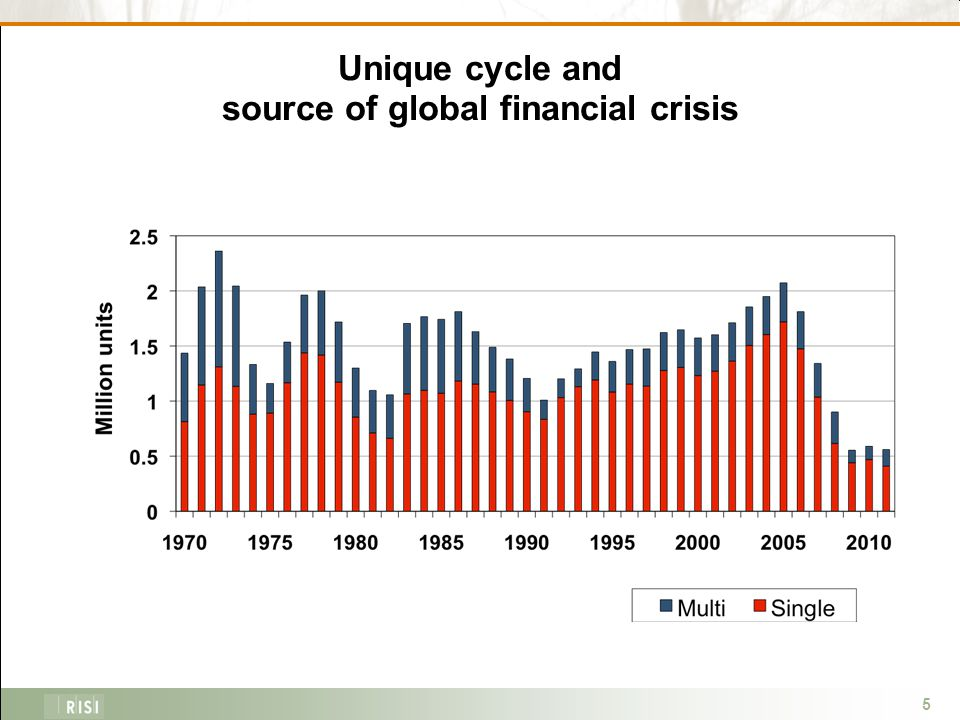 5 Unique cycle and source of global financial crisis