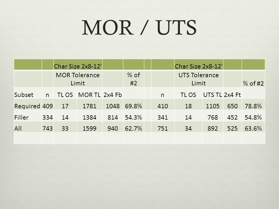 MOR / UTS Char Size 2x8-12 MOR Tolerance Limit % of #2 UTS Tolerance Limit % of #2 SubsetnTL OSMOR TL2x4 FbnTL OSUTS TL2x4 Ft Required409171781104869.8%41018110565078.8% Filler33414138481454.3%3411476845254.8% All74333159994062.7%7513489252563.6%