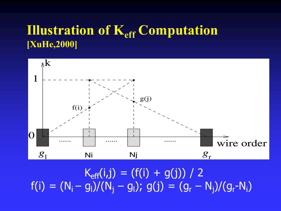 Illustration of K eff Computation [XuHe,2000] K eff (i,j) = (f(i) + g(j)) / 2 f(i) = (N i – g l )/(N j – g l ); g(j) = (g r – N j )/(g r -N i )