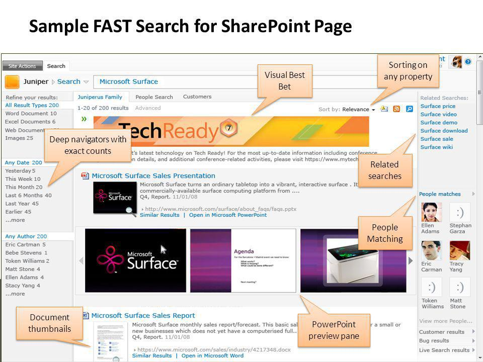 Sample FAST Search for SharePoint Page Deep navigators with exact counts PowerPoint preview pane Related searches Document thumbnails Visual Best Bet People Matching People Matching Sorting on any property