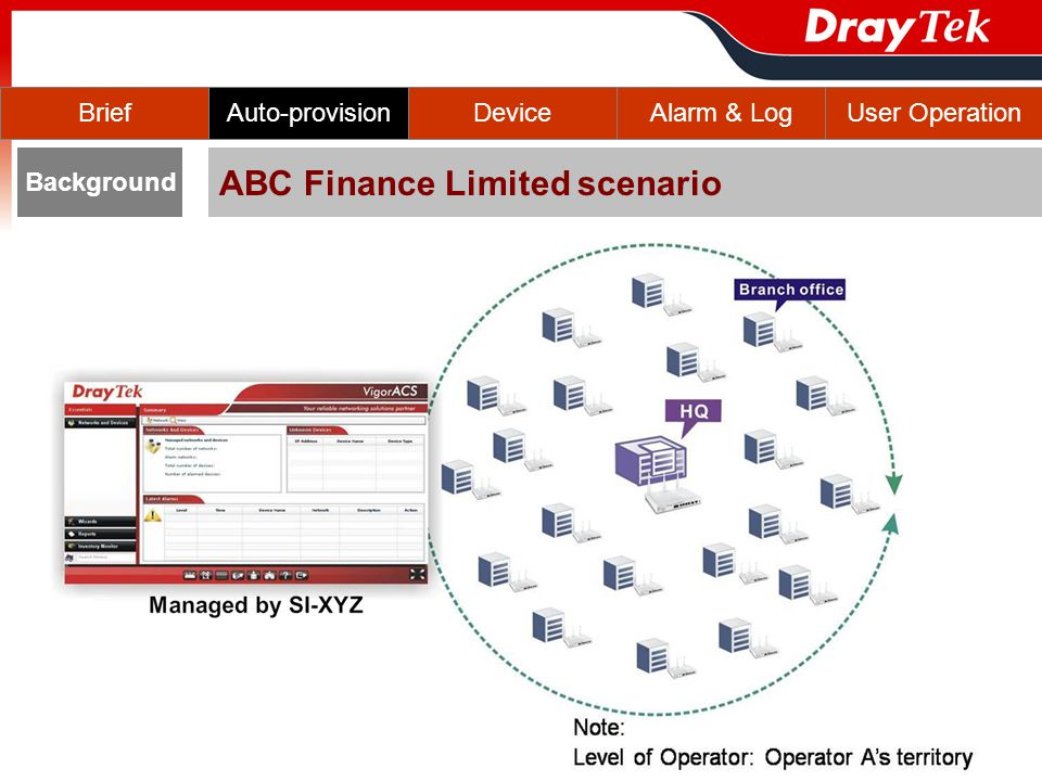 BriefAuto-provisionDeviceAlarm & LogUser Operation ABC Finance Limited scenario Background