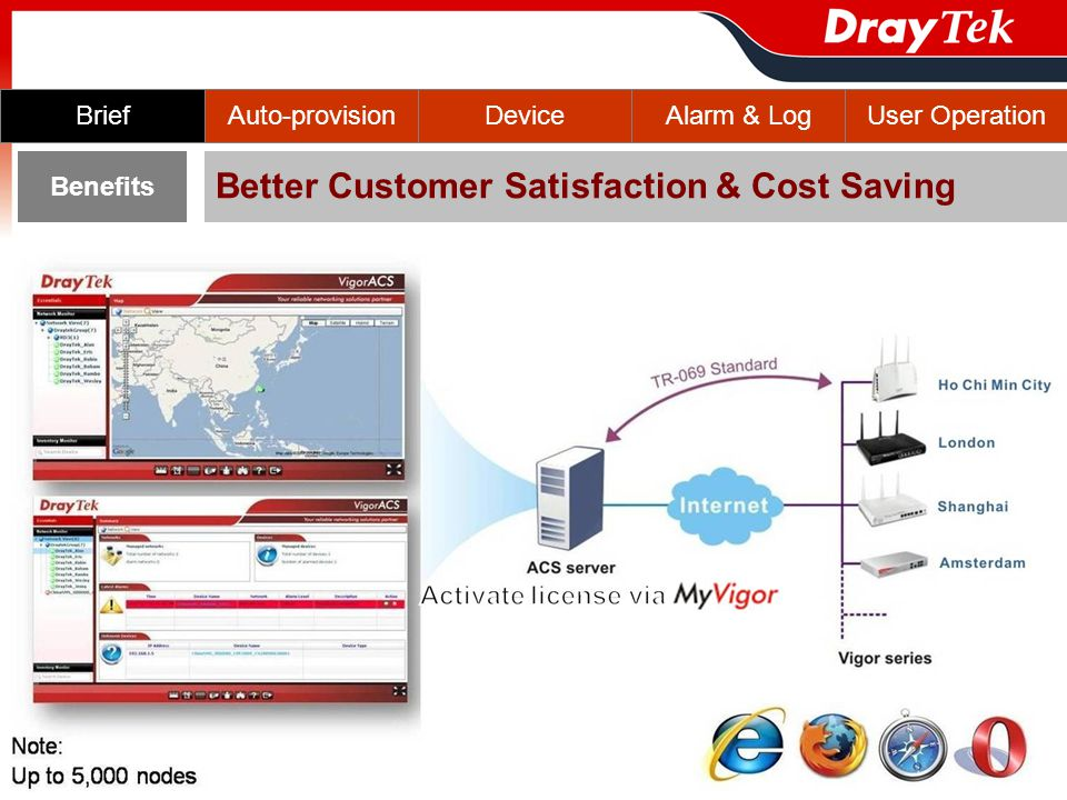 Auto-provisionBriefDeviceAlarm & LogUser Operation Benefits Better Customer Satisfaction & Cost Saving