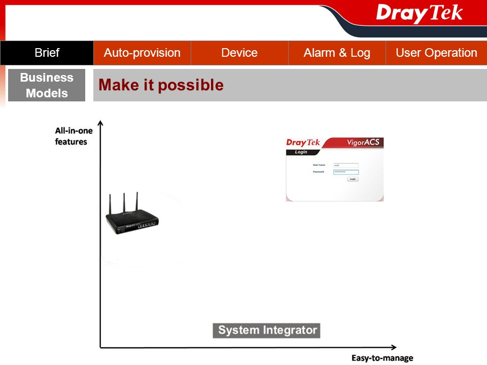 Auto-provisionBriefDeviceAlarm & LogUser Operation Business Models Wholesale Provider