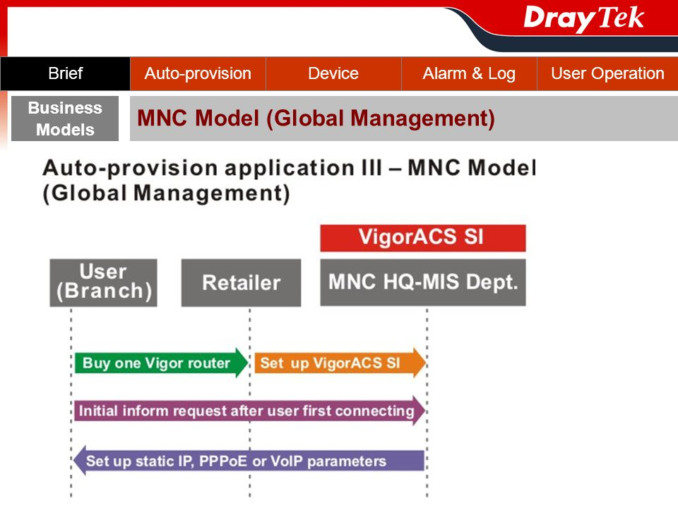 Auto-provisionBriefDeviceAlarm & LogUser Operation Business Models MNC Model (Global Management)